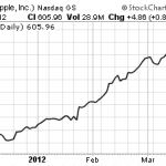 Apple (AAPL) Options