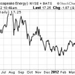 Chesapeake Energy Chart