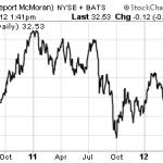 Freeport-McMoran Chart