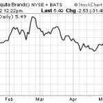 Chiquita Brands Chart