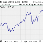 Health Care SPDR Chart