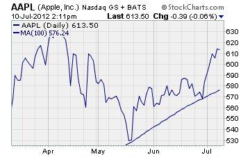 Apple (AAPL) Chart