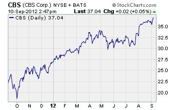 CBS Corp Chart