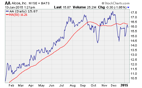 call option buying opportunity, a chart of AA