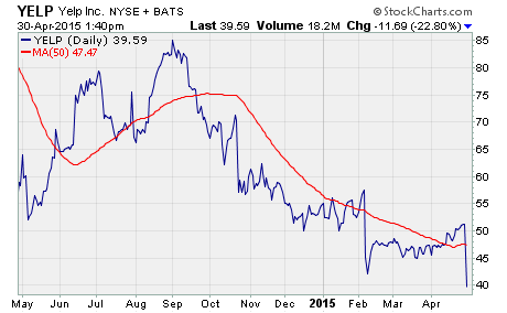 put option buying opportunity, a chart of $YELP