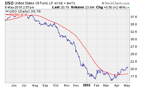 call option buying opportunity, a chart of $USO