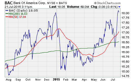 unusual option activity, a chart of BAC