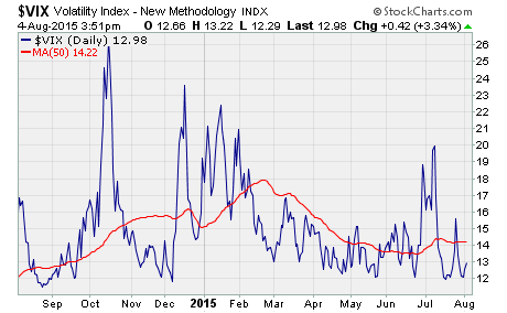 large trade in VIX options, a chart of VIX