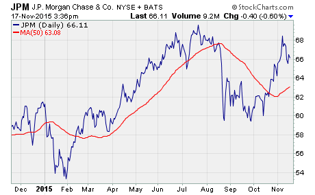 unusual option activity, a chart of JPM