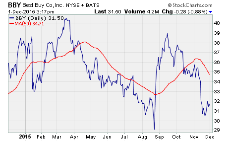 unusual option activity, a chart of BBY