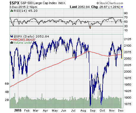 chart of $SPX performance for the last year