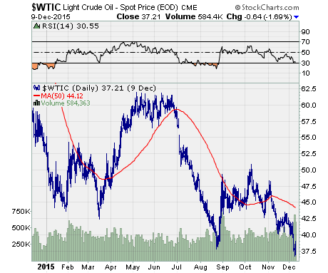 chart of $WTIC performance for the last year