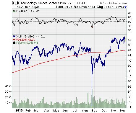 unusual option activity, a chart of XLK