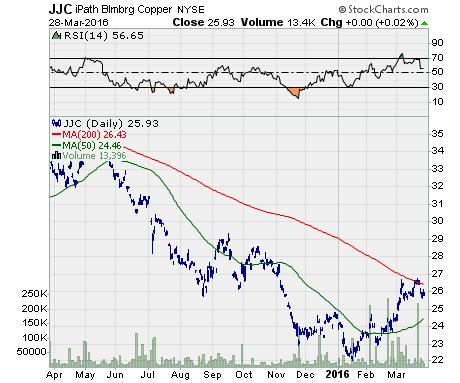 iPath Bloomberg Copper ETN