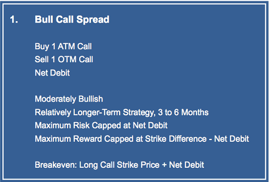 Fig.1 Bull Call Spread