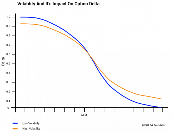 option_delta_volatility