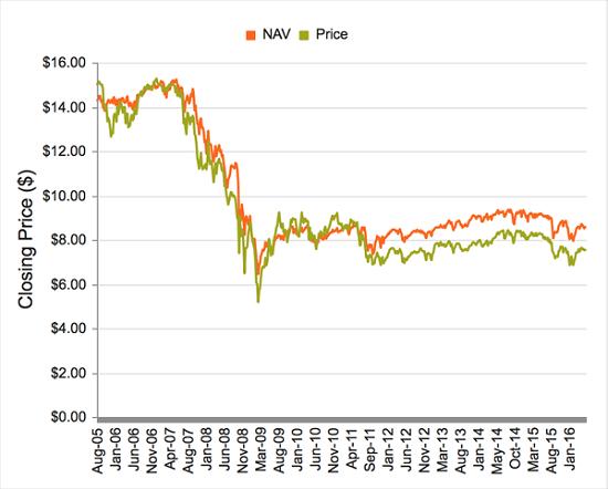 BDJ-Price-NAV