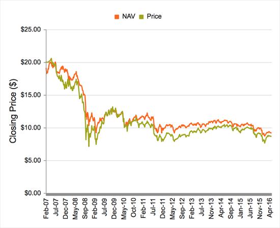 EXG-Price-NAV