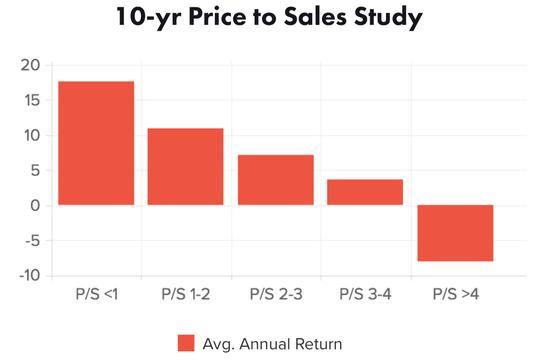 Price-To-Sales-Ratio-2