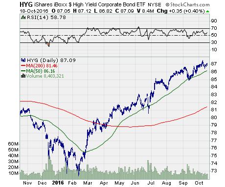 iShares iBoxx High Yield Corporate Bond ETF