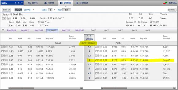 Buy cheap stock options