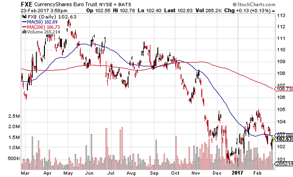 CurrenyShares Euro ETF