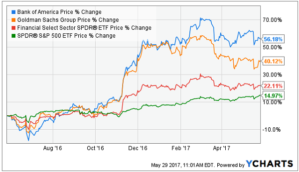 Trading options on dividend stocks
