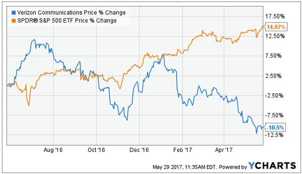Option trading dividend stocks