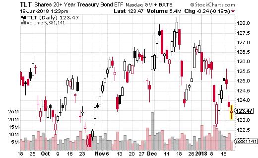 iShares 20+ Treasury Bond ETF
