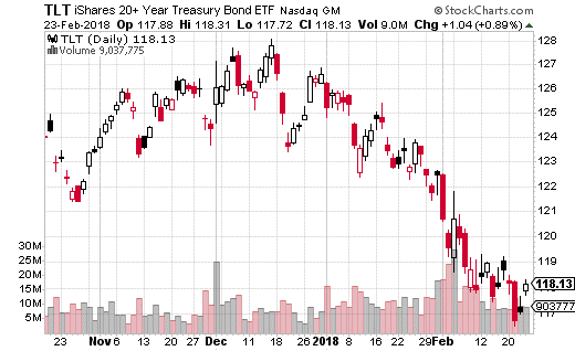 iShares 20+ Year Treasury ETF