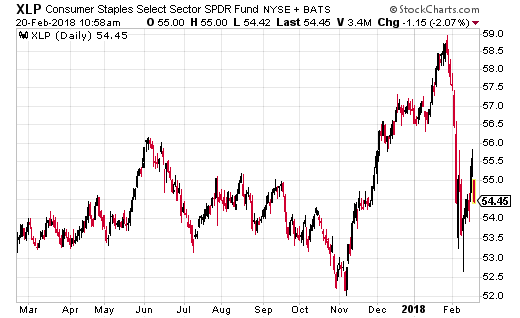 SPDR Consumer Staples Select ETF