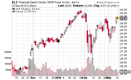 Financial Select Sector SPDR ETF