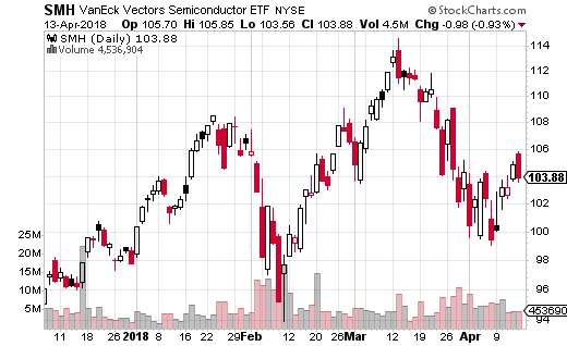 VanEck Vectors Semiconductor ETF