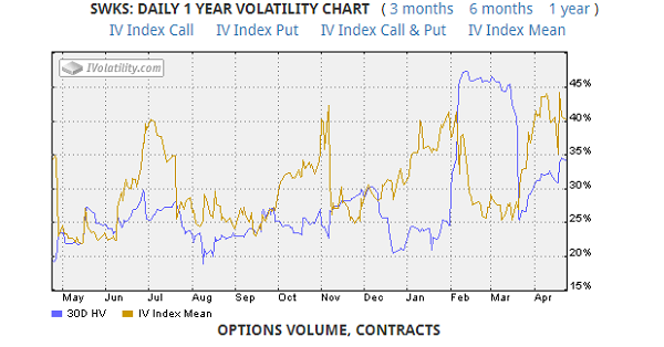 SWKS volatility chart