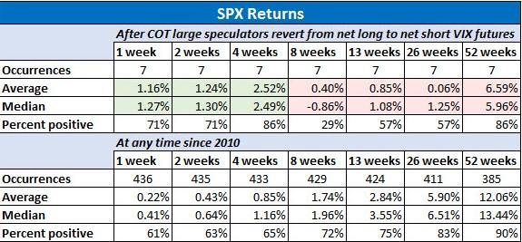 SPX Returns