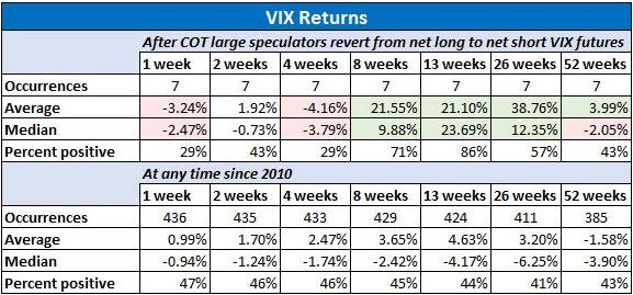 VIX Returns