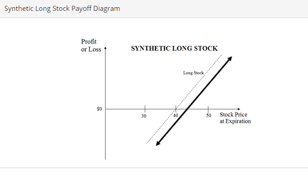 synthetic long
