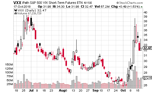 iPath S&P 500 VIX Short-Term Futures ETN