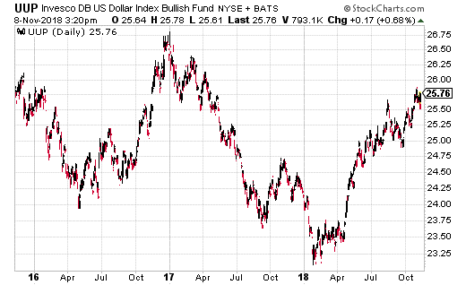 Invesco DB US Dollar Index Bullish Fund