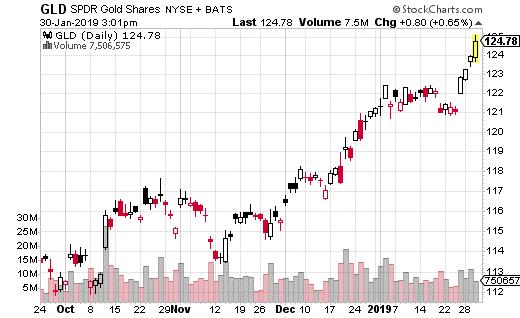 SPDR Gold Shares ETF