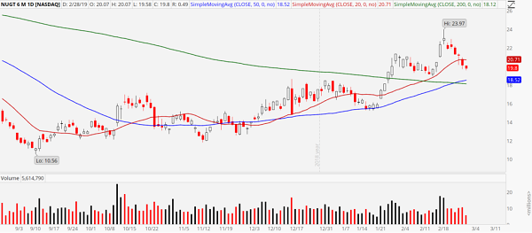 Gold Miners Bull 3x Direxion ETF
