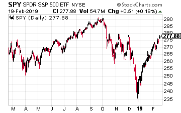 SPDR S&P 500 ETF