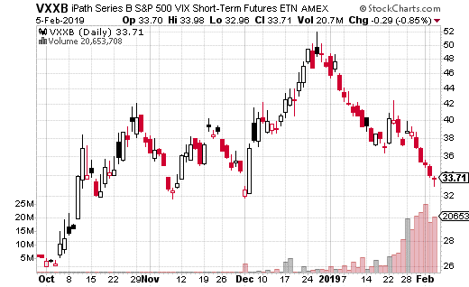 iPath Series B S&P 500 VIX Short-term Futures ETN Chart