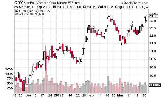 VanEck Vectors Gold Miners ETF