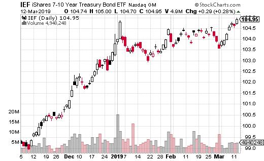 iShares 7-10 Year Treasury Bond ETF