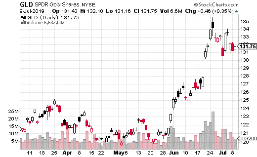 SPDR Gold Trust ETF