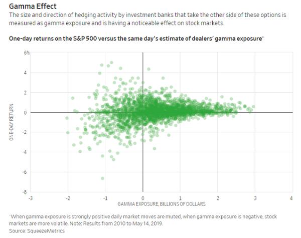 Gamma Effect
